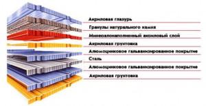 монтаж композитной кровли в Краснодаре