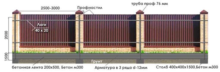 заборы из кирпичных колонн